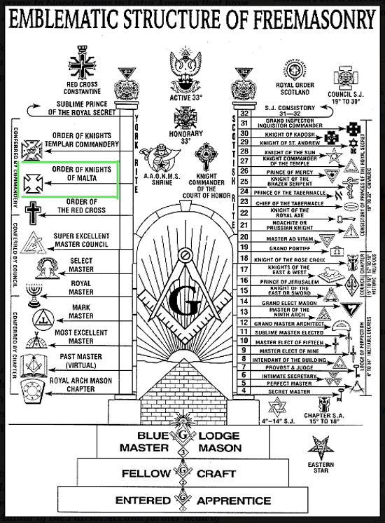Are The Knights Of Malta Members Of Freemasonry